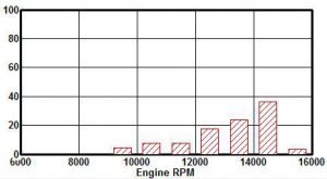 Figure 3: The initial histogram shows the engine was spending most of its time above the power peak of 14,000rpm.