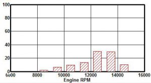 Figure 4: After the gearing change, the engine is spending the most time just below the power peak.