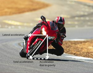 When a motorcycle leans, the logger unit leans with it and records lateral acceleration as taken from an axis perpendicular to the motorcycle.