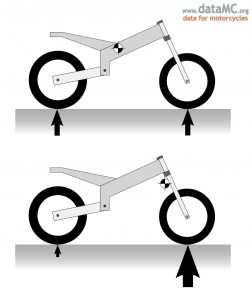 The center of gravity of an object is denoted by the circle/cross symbol.