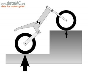By raising one end of the motorcycle, the vertical position of the CG can be determined from the weight on each wheel.