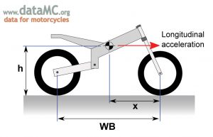 An approximation for front and rear dynamic weight can be determined from longitudinal acceleration and values for the wheelbase and center of gravity position.