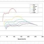 Thrust chart