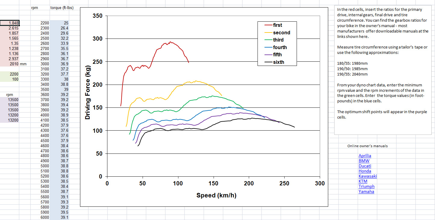 Downloads -Data For Motorcycles
