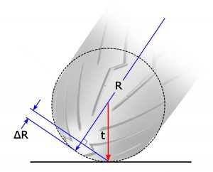 Calculating change in rolling radius