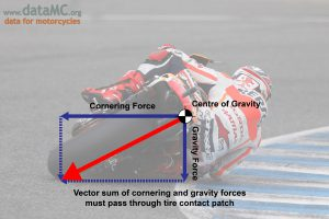 A typical vector force diagram for a cornering motorcycle.