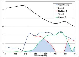 This data shows just the entry to a turn, with speed in black, braking G in red, corner G in green and total G in blue.